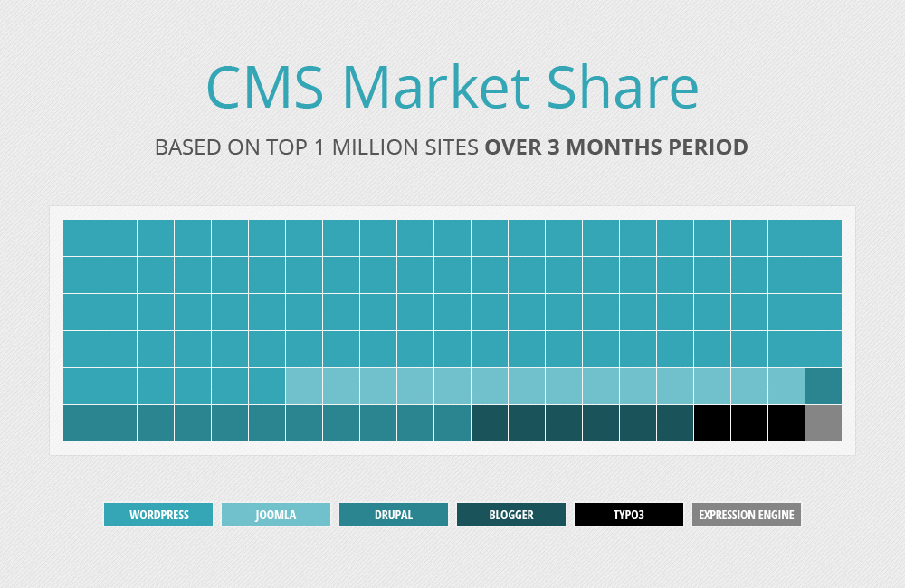 CMS Marketshare in 2014. Source: flickspoint.com