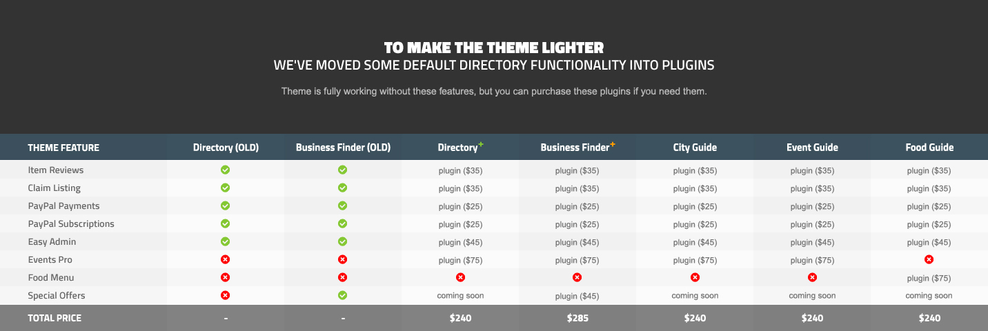 AIT Directory Themes Comparison Table 2
